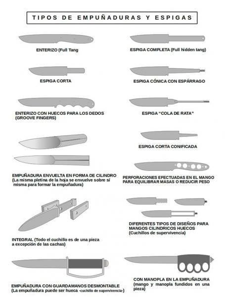 Anatomía del cuchillo: un universo de formas, utilidades y modas