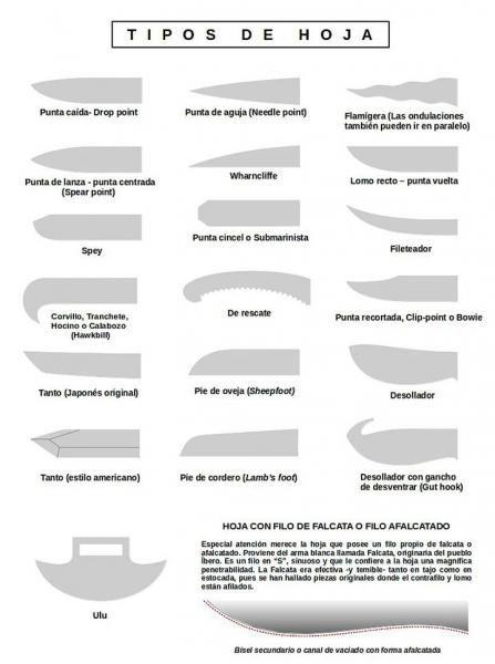 Anatom a del cuchillo un universo de formas utilidades y for Clases de cuchillos de mesa