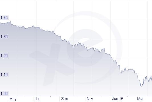 El Dólar Estadounidense Se Encuentra En Máximos Históricos Su Cotización Contra Euro Lo Que Está Empezando A Mostrar Sus Beneficios Para Los